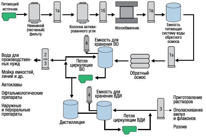 Фильтры для воды для инъекций